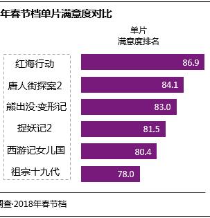 电影《红海行动》口碑居2018春节档榜首