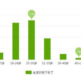 热剧《生活对我下手了》获好评 30岁以下用户占比超70%